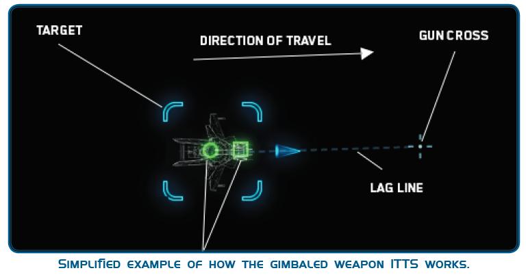 Пример: работы подвижных орудийных подвесок в системе прицеливания