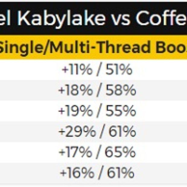Intel: процессор Core i7-8700K будет на 51% быстрее Core i7-7700K