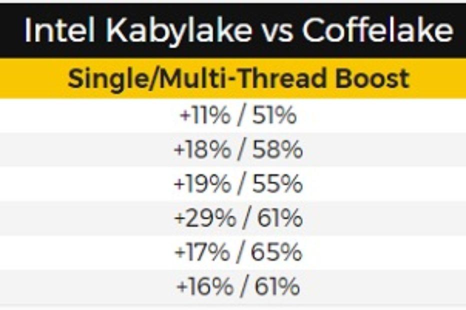 Цены и характеристики на процессоры Intel