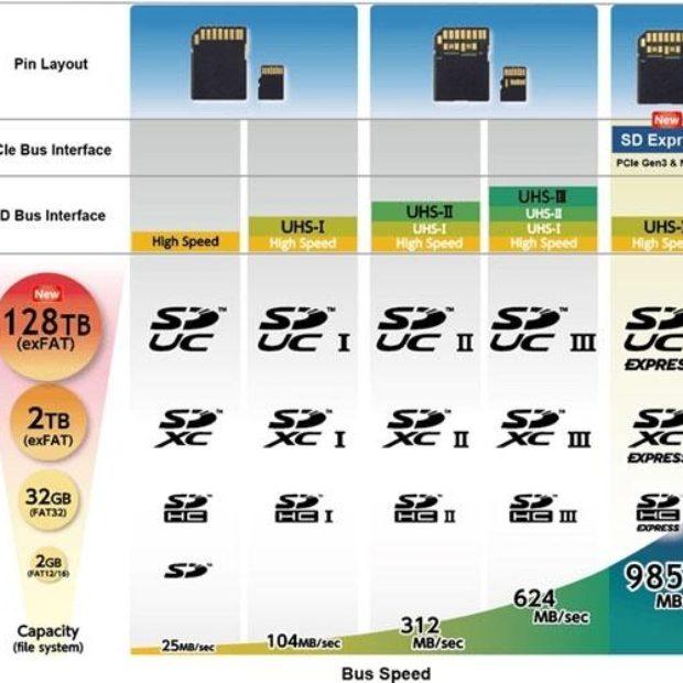 microSD объёмом 128 тб